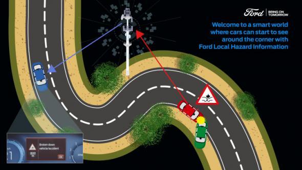 Nu presenterar Ford en ny uppkopplad fordonsteknik, Local Hazard Information, LHI, som med hjälp av avancerade varningar förbereder föraren på eventuella faror runt hörnet.