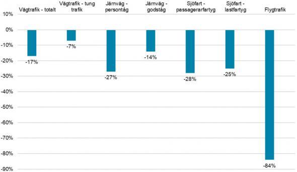 Trafiken vecka 18, år 2020 jämfört med samma vecka 2019 (procentuell förändring).<br />Anm: Vägtrafik ovan avser enbart statliga vägnätet.Coronapandemin ger omfattande effekter på transportsystemet. Krisen har snabbt och radikalt påverkat efterfrågan och utbud av transporter. För att bevaka utvecklingen har Trafikanalys startat Transportläget</a> - en webbsida för att förmedla en aktuell läges- och trendbeskrivning med hjälp av enkla indikatorer för hela transportsystemet. Både Trafikanalys egna datakällor och andras datakällor används.–Trafikanalys kommer veckovis den närmaste tiden att publicera lägesbeskrivningen som tar ett helhetsgrepp över transportsystemet, något vi hoppas blir användbart för många. Avsikten är att på ett aktuellt och lättförståeligt sätt fånga vad som händer i transportsystemet under coronapandemin, säger Per-&Aring;ke Vikman, avdelningschef.Transportläget för vecka 18 i år visar att trafiken för samtliga trafikslag låg på betydligt lägre nivåer jämfört med samma vecka 2019.<ul><li>Vägtrafiken på de statliga vägarna minskade med 17 procent. För den tunga trafiken var minskningen 7 procent.</li><li>På järnvägarna minskade persontågstrafiken med 27 procent och godstågstrafiken med 14 procent.</li><li>Sjöfarten mätt i antal anlöp till stora svenska hamnar minskade med 28 procent för passagerarfartyg och 25 procent för lastfartyg.</li><li>Flyget mätt i antal starter och landningar på svenska flygplatser minskade med 84 procent.</li></ul><br />I Stockholm och Göteborg minskade antalet trängselskattepassager med 14 procent för personbilar på båda orterna och för tunga lastbilar med 4 procent i Stockholm och 1 procent i Göteborg.Trafikanalys publicerar också en omvärldsbevakning av vad som händer i transportsektorn som en följd av coronapandemin. Den bevakningen hittar du här.<br /><br /><br /><br /></a>Källa: Trafikanalys